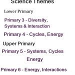 Bridging the GAP- Upper and Lower Primary Science